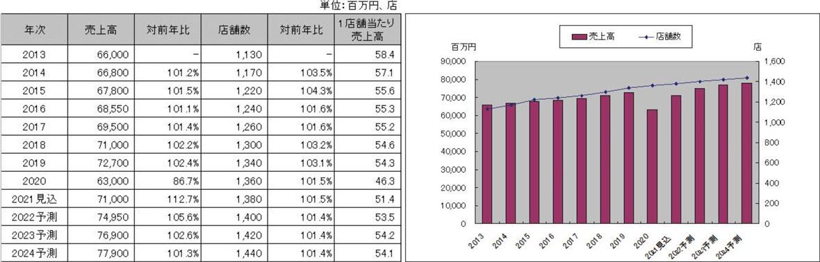 東南アジア料理の市場推移の表とグラフ